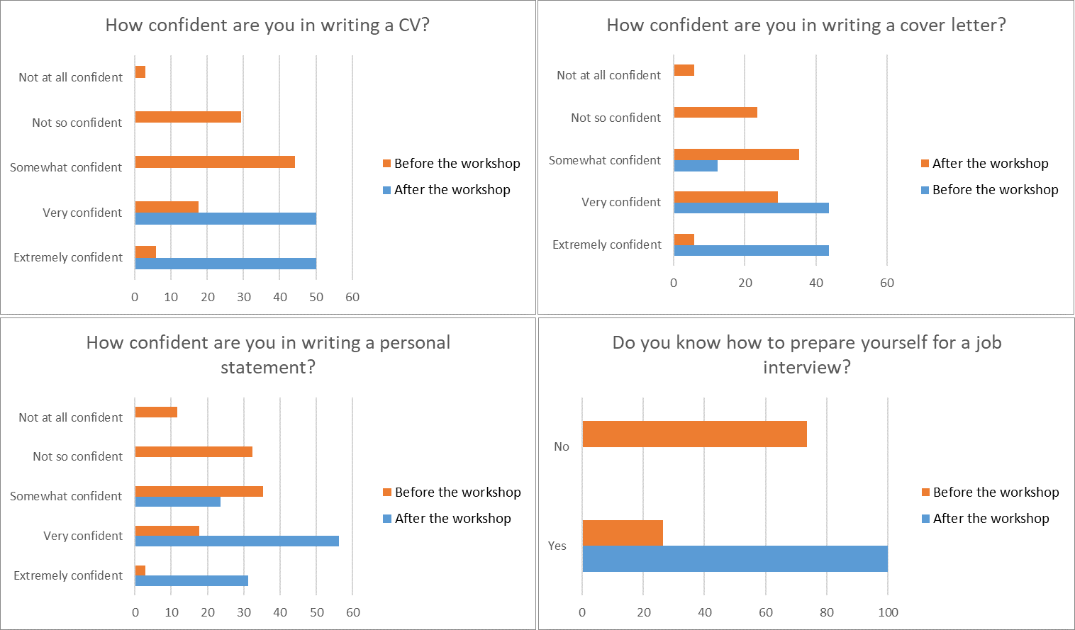 Survey on job skills before and after the workshop on job skills